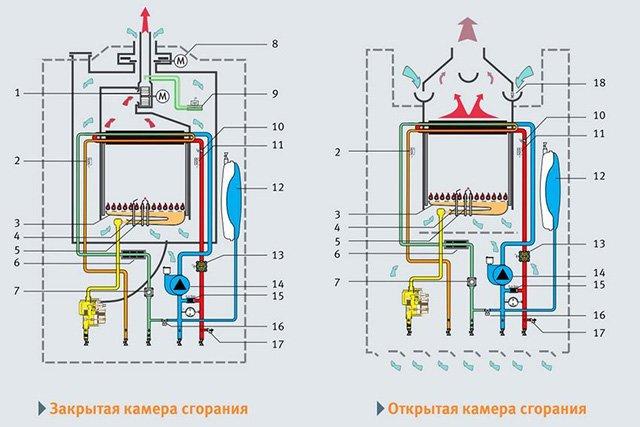газовые котлы с открытой и закрытой камерой сгорания
